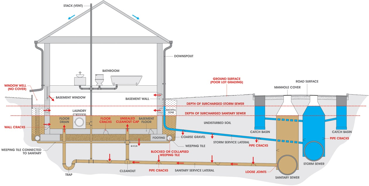 How to Stop Basement Flooding