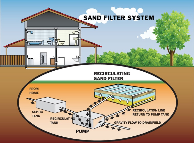 6 Most Common Types of Septic Systems