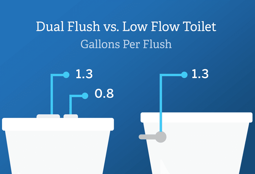 Dual Flush vs Single Flush Toilets - Which One Is Best?
